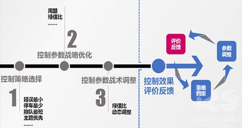 数据结构最短路径结果图