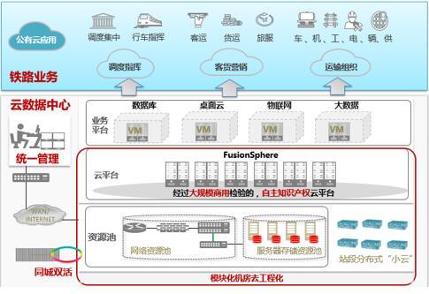 分布式云平台结构