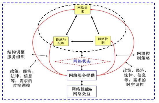 图1城市交通网络三大直接变量   在这样的概念下面我们所认识的城市交通网络既包含了功能网络也包括了设施组织网络,以及服务网络。因此具有了单一设施网络更加复杂的特性,如多工具、多模式的复合型,多元构成要素的一致性,时空的动态性,运行的复杂性和非线性,以及各类网络的交互性和可调性。   上海在延安路高架下形成了一个中央公交专用道,是有一条单项专用车道和一条专用71路的线路形成的服务网络。在这个过程当中设施本身并没有大的变化,只是把道路空间做了一个重新的功能区分,通过信号控制系统构建了依托于道路的公交优先的服